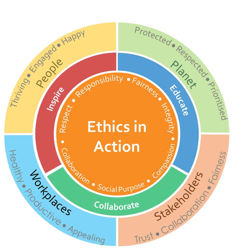 Ethics In Action infographic